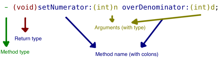 method-declaration-syntax